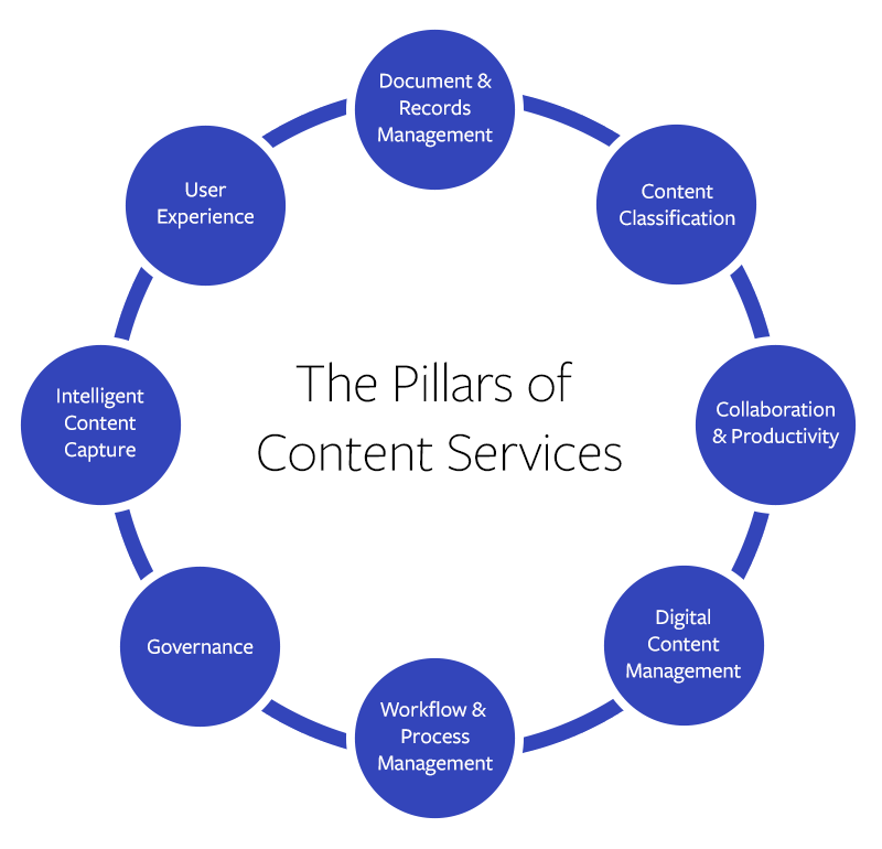 Pillars of Content Services